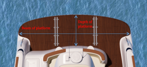 Beam of the boat